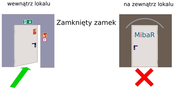 Opis zamka antypanicznego C rysunek wyjaśniający