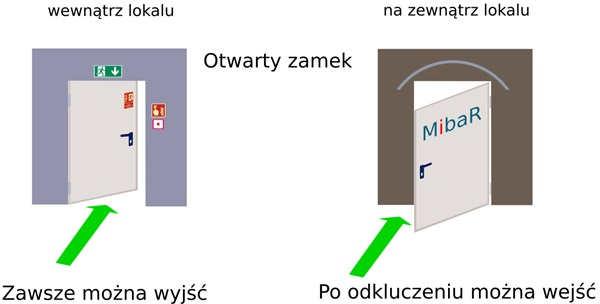 funkcja D zamka antypanicznego Nemef i inne