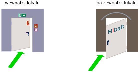 Opis funkcji zamka antypanicznego E z gałką