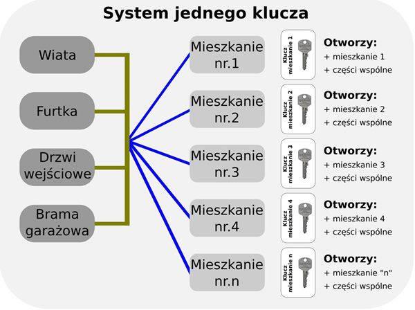 Jeden klucz Gdańsk Master Key Trójmiasto